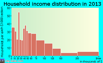 Gig Harbor household income distribution