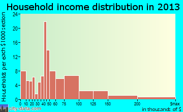 Angwin household income distribution