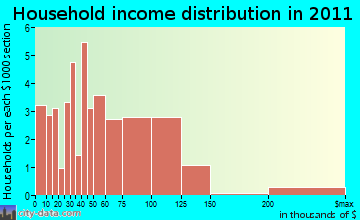 John Sam Lake household income distribution