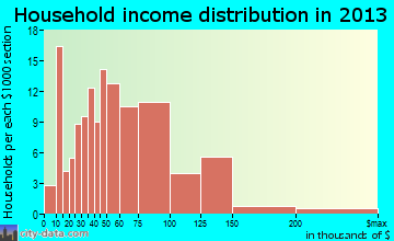 La Center household income distribution