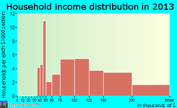 Lake Marcel-Stillwater household income distribution