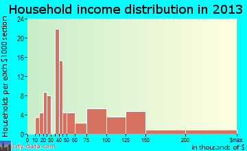 Aptos Hills-Larkin Valley household income distribution