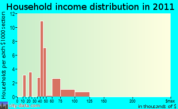 Malone-Porter household income distribution
