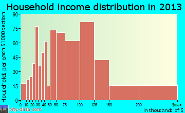 Maple Valley household income distribution