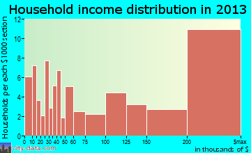 Medina household income distribution