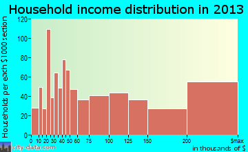 Mercer Island household income distribution