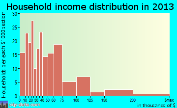 Montesano household income distribution