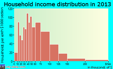 Mountlake Terrace household income distribution