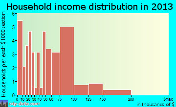 Nisqually Indian Community household income distribution