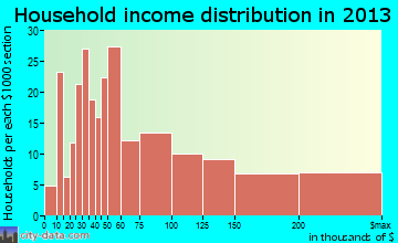 Normandy Park household income distribution