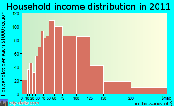 North Creek household income distribution