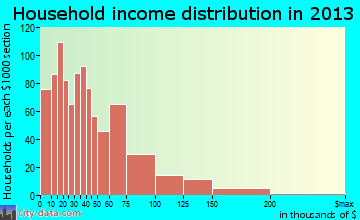White Center household income distribution