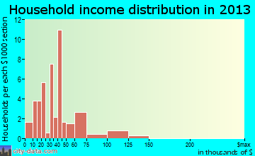Winthrop household income distribution
