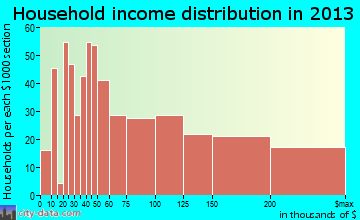 Woodinville household income distribution