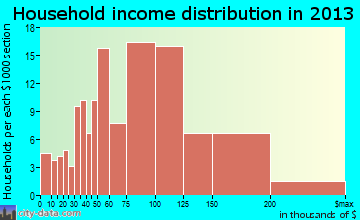 Woods Creek household income distribution