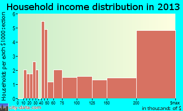 Yarrow Point household income distribution