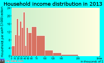 Zillah household income distribution