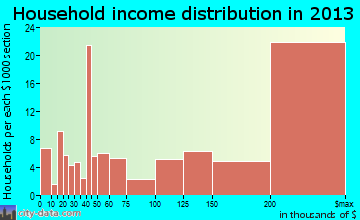 Atherton household income distribution