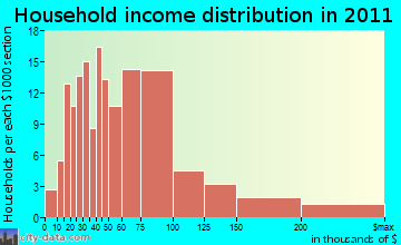 Malaga household income distribution