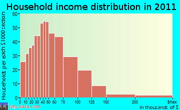 Tulalip household income distribution