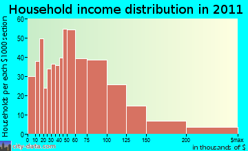 Colbert household income distribution