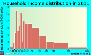 Valleyford household income distribution