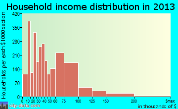 Pasco household income distribution