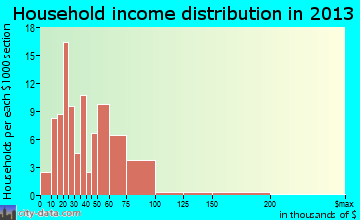 Pomeroy household income distribution