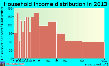 Redmond household income distribution