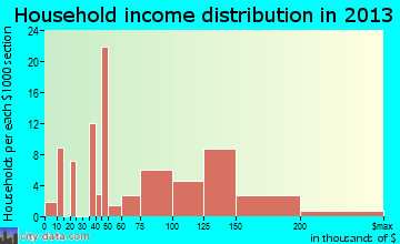 Riverbend household income distribution