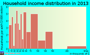 Roy household income distribution