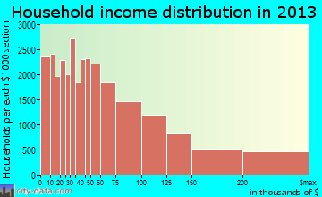 Seattle household income distribution
