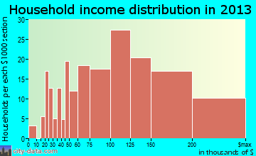 Snoqualmie household income distribution
