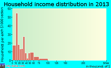 Soap Lake household income distribution