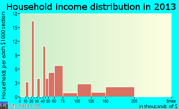 South Wenatchee household income distribution