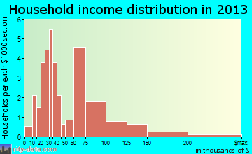 Whitehall household income distribution