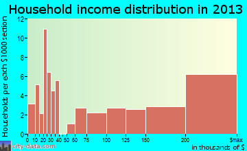 Belvedere household income distribution