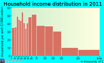 Shepherdstown district household income distribution