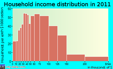 Kabletown district household income distribution
