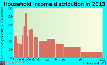 Benicia household income distribution