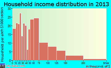 Brookhaven household income distribution