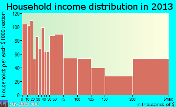 Beverly Hills household income distribution