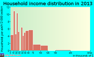 Coal Fork household income distribution