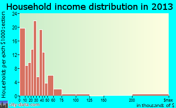 Craigsville household income distribution