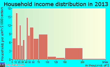 Culloden household income distribution