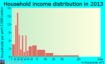 Biggs household income distribution