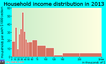 Hurricane household income distribution