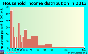 Lewisburg household income distribution