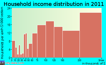 Blackhawk-Camino Tassajara household income distribution