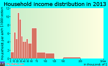 Masontown household income distribution